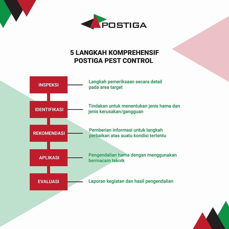 5 langkah komprehensif postiga